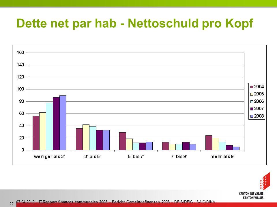 07.04.2010 - Rapport finances communales 2008 – Bericht Gemeindefinanzen 2008 – DFIS/DFIG - SAIC/DIKA 22 Dette net par hab - Nettoschuld pro Kopf