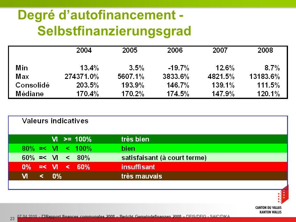 07.04.2010 - Rapport finances communales 2008 – Bericht Gemeindefinanzen 2008 – DFIS/DFIG - SAIC/DIKA 23 Degré dautofinancement - Selbstfinanzierungsg