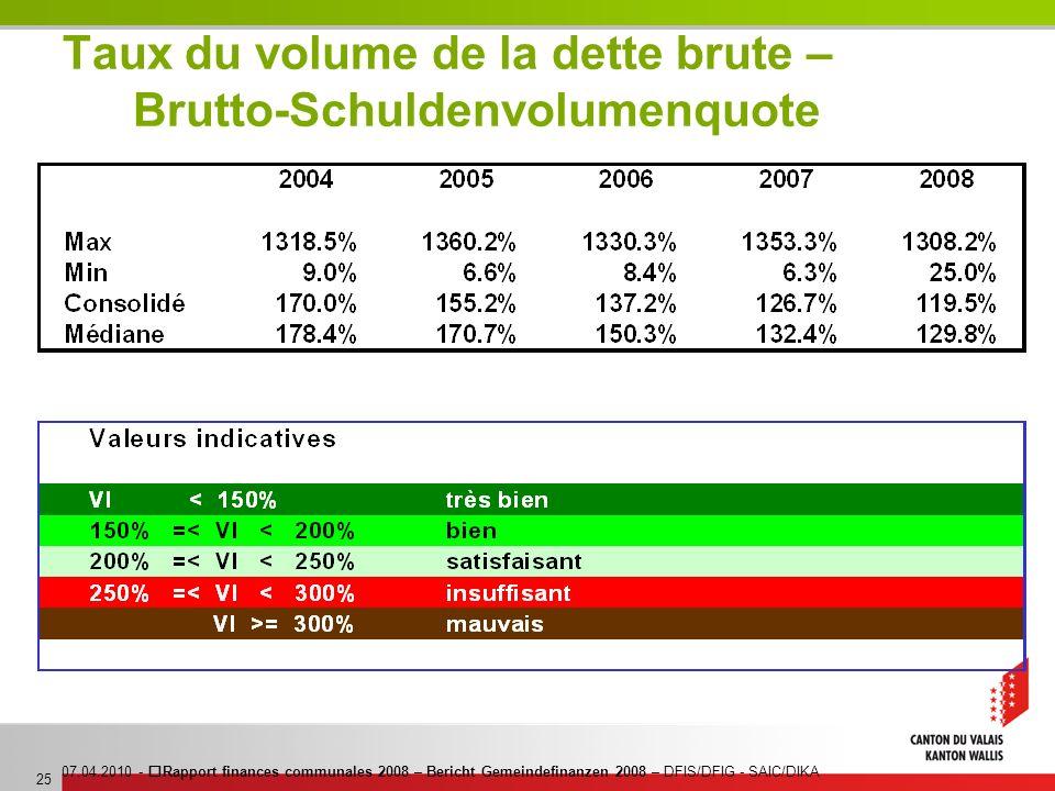 07.04.2010 - Rapport finances communales 2008 – Bericht Gemeindefinanzen 2008 – DFIS/DFIG - SAIC/DIKA 25 Taux du volume de la dette brute – Brutto-Sch