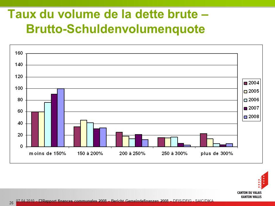 07.04.2010 - Rapport finances communales 2008 – Bericht Gemeindefinanzen 2008 – DFIS/DFIG - SAIC/DIKA 26 Taux du volume de la dette brute – Brutto-Sch