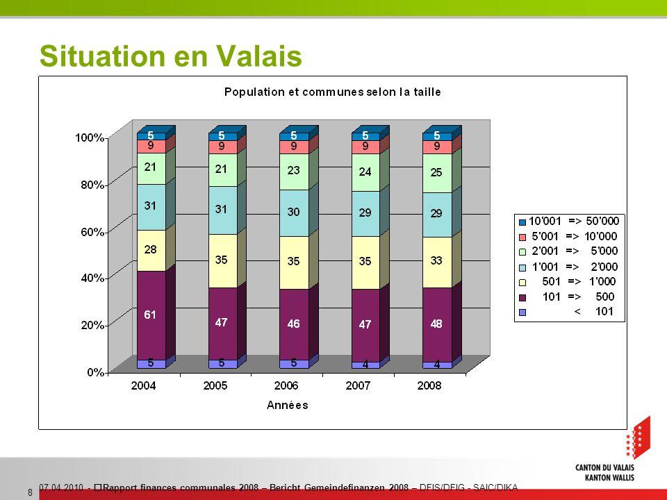 07.04.2010 - Rapport finances communales 2008 – Bericht Gemeindefinanzen 2008 – DFIS/DFIG - SAIC/DIKA 8 Situation en Valais