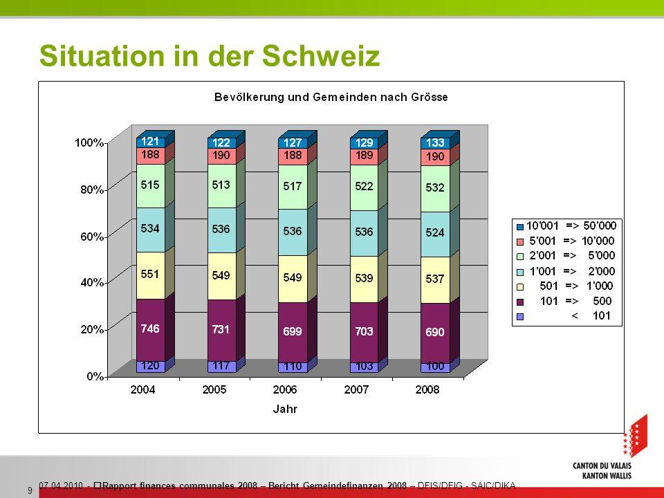 07.04.2010 - Rapport finances communales 2008 – Bericht Gemeindefinanzen 2008 – DFIS/DFIG - SAIC/DIKA 9 Situation in der Schweiz