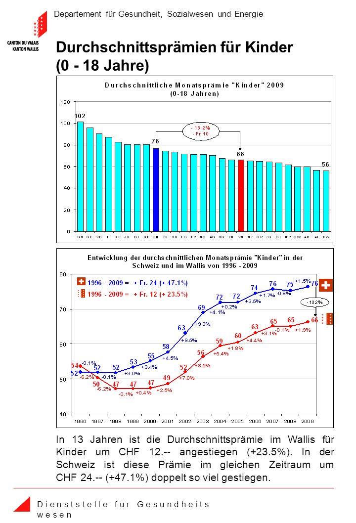 Departement für Gesundheit, Sozialwesen und Energie D i e n s t s t e l l e f ü r G e s u n d h e i t s w e s e n In 13 Jahren ist die Durchschnittsprämie im Wallis für Kinder um CHF 12.-- angestiegen (+23.5%).