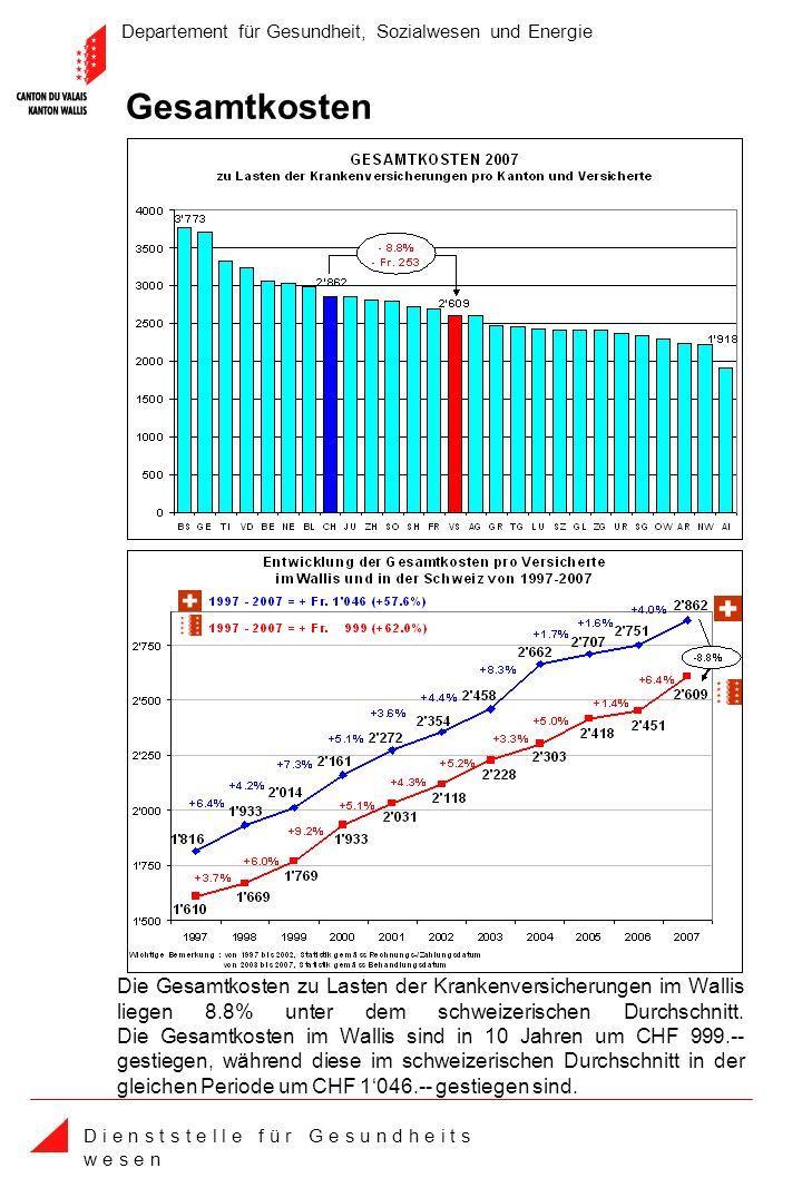 Departement für Gesundheit, Sozialwesen und Energie D i e n s t s t e l l e f ü r G e s u n d h e i t s w e s e n Die Gesamtkosten zu Lasten der Krankenversicherungen im Wallis liegen 8.8% unter dem schweizerischen Durchschnitt.