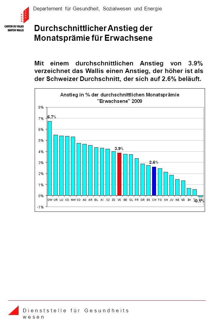 Departement für Gesundheit, Sozialwesen und Energie D i e n s t s t e l l e f ü r G e s u n d h e i t s w e s e n Durchschnittlicher Anstieg der Monatsprämie für Erwachsene Mit einem durchschnittlichen Anstieg von 3.9% verzeichnet das Wallis einen Anstieg, der höher ist als der Schweizer Durchschnitt, der sich auf 2.6% beläuft.