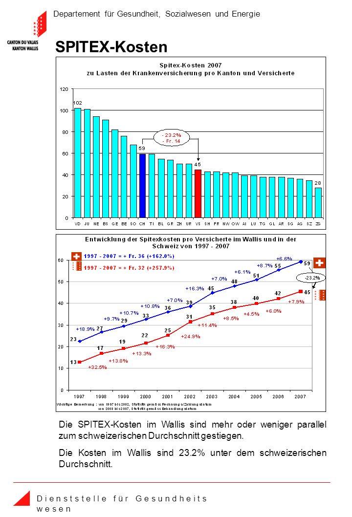Departement für Gesundheit, Sozialwesen und Energie D i e n s t s t e l l e f ü r G e s u n d h e i t s w e s e n Die Kosten im Wallis sind 23.2% unter dem schweizerischen Durchschnitt.