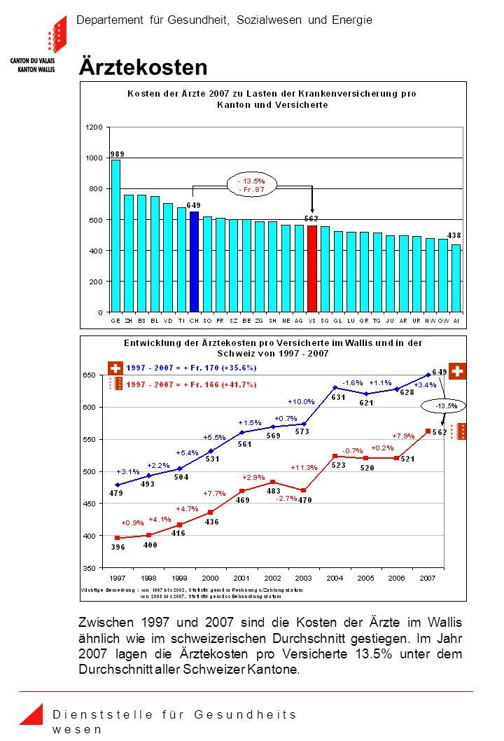 Departement für Gesundheit, Sozialwesen und Energie D i e n s t s t e l l e f ü r G e s u n d h e i t s w e s e n Ärztekosten Zwischen 1997 und 2007 sind die Kosten der Ärzte im Wallis ähnlich wie im schweizerischen Durchschnitt gestiegen.