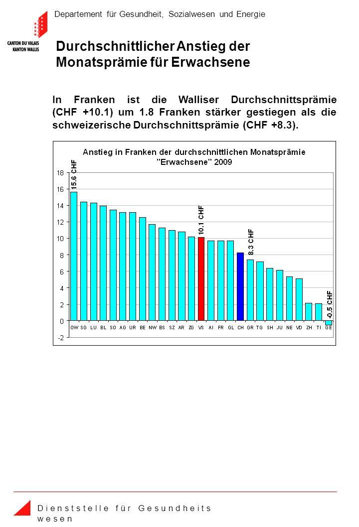 Departement für Gesundheit, Sozialwesen und Energie D i e n s t s t e l l e f ü r G e s u n d h e i t s w e s e n Durchschnittlicher Anstieg der Monatsprämie für Erwachsene In Franken ist die Walliser Durchschnittsprämie (CHF +10.1) um 1.8 Franken stärker gestiegen als die schweizerische Durchschnittsprämie (CHF +8.3).