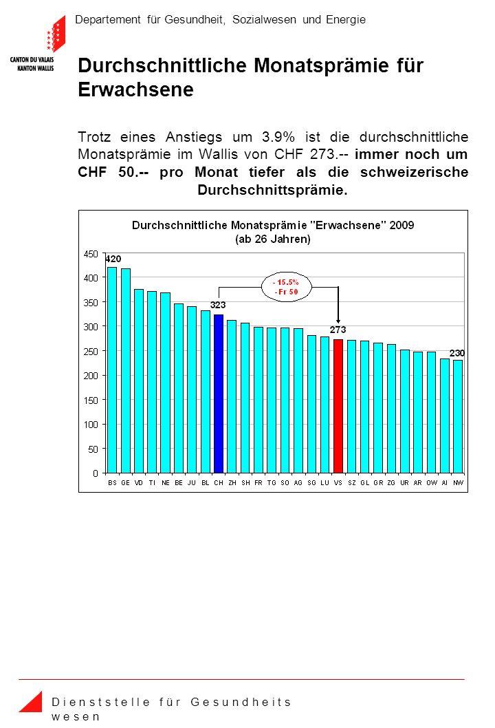 Departement für Gesundheit, Sozialwesen und Energie D i e n s t s t e l l e f ü r G e s u n d h e i t s w e s e n Trotz eines Anstiegs um 3.9% ist die durchschnittliche Monatsprämie im Wallis von CHF 273.-- immer noch um CHF 50.-- pro Monat tiefer als die schweizerische Durchschnittsprämie.