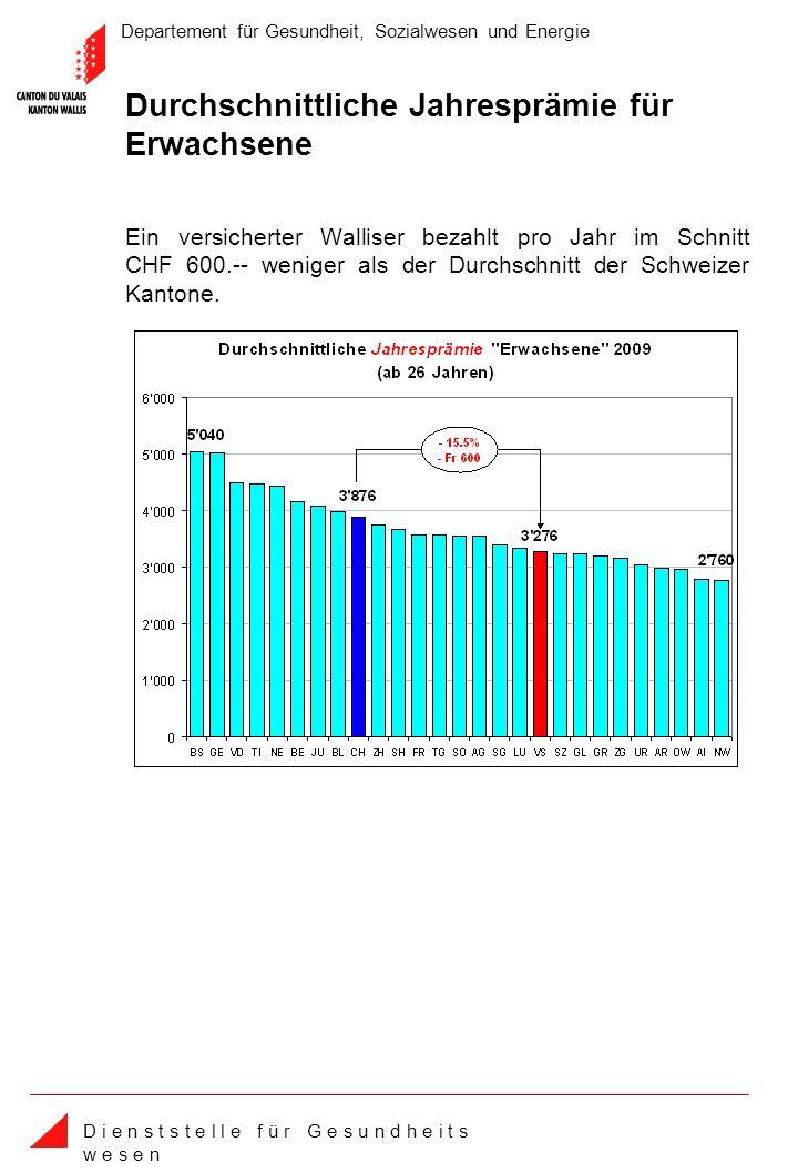 Departement für Gesundheit, Sozialwesen und Energie D i e n s t s t e l l e f ü r G e s u n d h e i t s w e s e n Durchschnittliche Jahresprämie für Erwachsene Ein versicherter Walliser bezahlt pro Jahr im Schnitt CHF 600.-- weniger als der Durchschnitt der Schweizer Kantone.