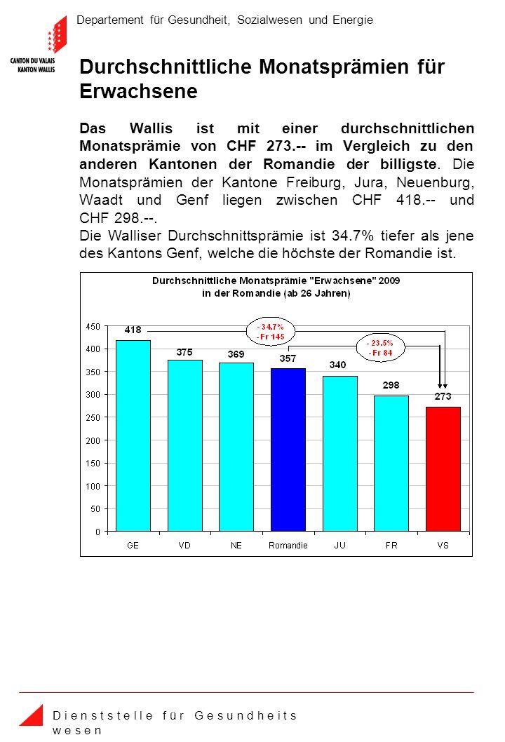 Departement für Gesundheit, Sozialwesen und Energie D i e n s t s t e l l e f ü r G e s u n d h e i t s w e s e n Prämien 2009 der Versicherungen für Erwachsene (ab 26 Jahren) der Region 1 Ein versicherter Erwachsener kann mit der billigsten Prämie (CHF 245.-- pro Monat, Arcosana) im Vergleich zur teuersten (CHF 326.70 pro Monat, Visana) bis zu CHF 980.40 pro Jahr einsparen.