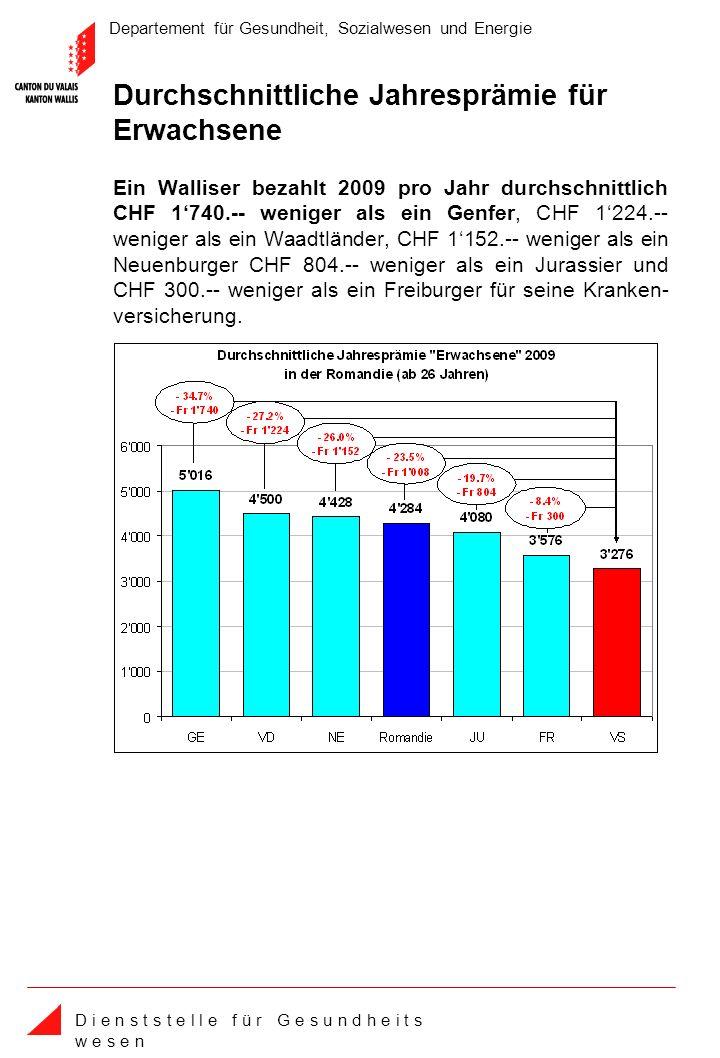 Departement für Gesundheit, Sozialwesen und Energie D i e n s t s t e l l e f ü r G e s u n d h e i t s w e s e n Durchschnittliche Jahresprämie für Erwachsene Ein Walliser bezahlt 2009 pro Jahr durchschnittlich CHF 1740.-- weniger als ein Genfer, CHF 1224.-- weniger als ein Waadtländer, CHF 1152.-- weniger als ein Neuenburger CHF 804.-- weniger als ein Jurassier und CHF 300.-- weniger als ein Freiburger für seine Kranken- versicherung.