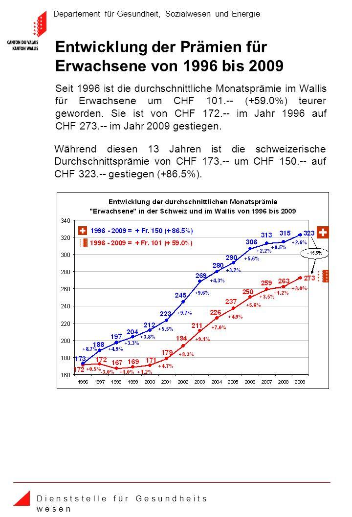 Departement für Gesundheit, Sozialwesen und Energie D i e n s t s t e l l e f ü r G e s u n d h e i t s w e s e n Seit 1996 ist die durchschnittliche Monatsprämie im Wallis für Erwachsene um CHF 101.-- (+59.0%) teurer geworden.