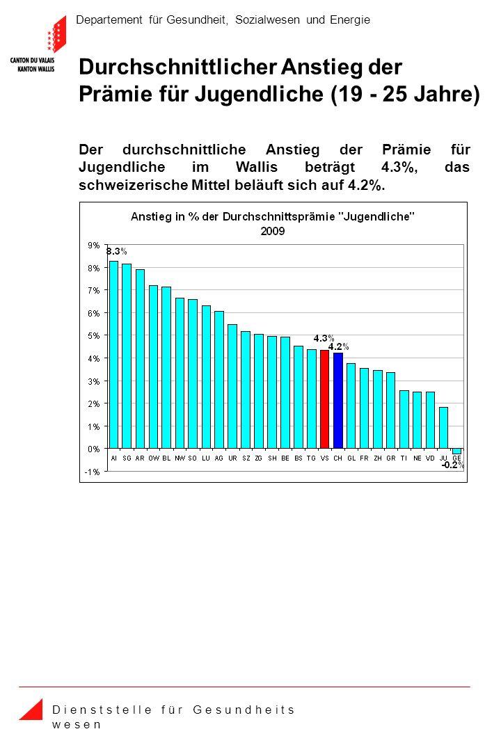 Departement für Gesundheit, Sozialwesen und Energie D i e n s t s t e l l e f ü r G e s u n d h e i t s w e s e n Durchschnittlicher Anstieg der Prämie für Jugendliche (19 - 25 Jahre) Der durchschnittliche Anstieg der Prämie für Jugendliche im Wallis beträgt 4.3%, das schweizerische Mittel beläuft sich auf 4.2%.
