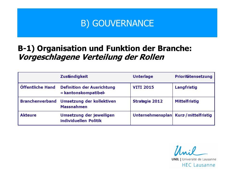 B) GOUVERNANCE B-1) Organisation und Funktion der Branche: Vorgeschlagene Verteilung der Rollen