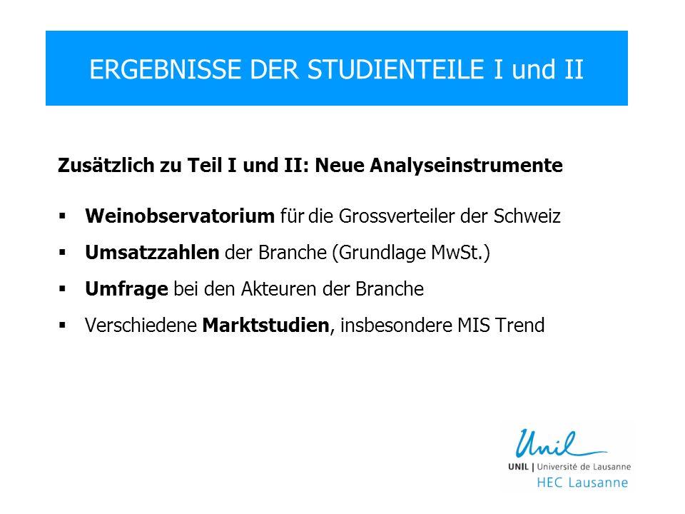 Zusätzlich zu Teil I und II: Neue Analyseinstrumente Weinobservatorium für die Grossverteiler der Schweiz Umsatzzahlen der Branche (Grundlage MwSt.) Umfrage bei den Akteuren der Branche Verschiedene Marktstudien, insbesondere MIS Trend ERGEBNISSE DER STUDIENTEILE I und II