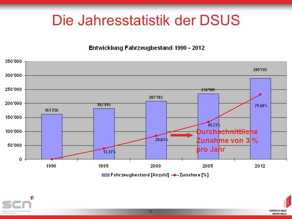 11 Durchschnittliche Zunahme von 3 % pro Jahr Die Jahresstatistik der DSUS