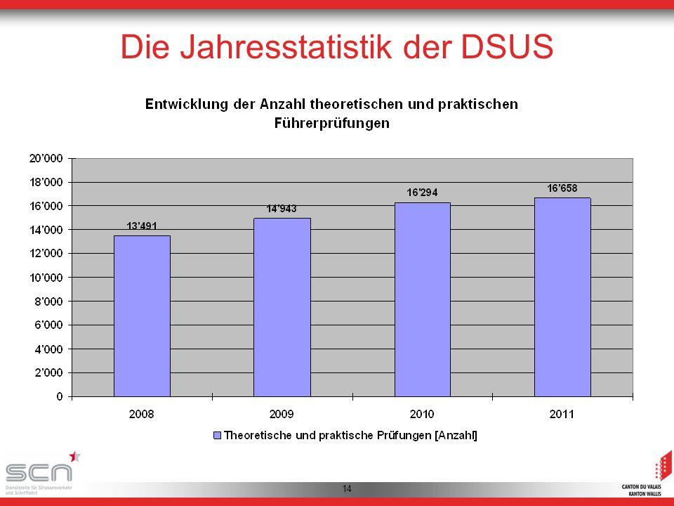 14 Die Jahresstatistik der DSUS