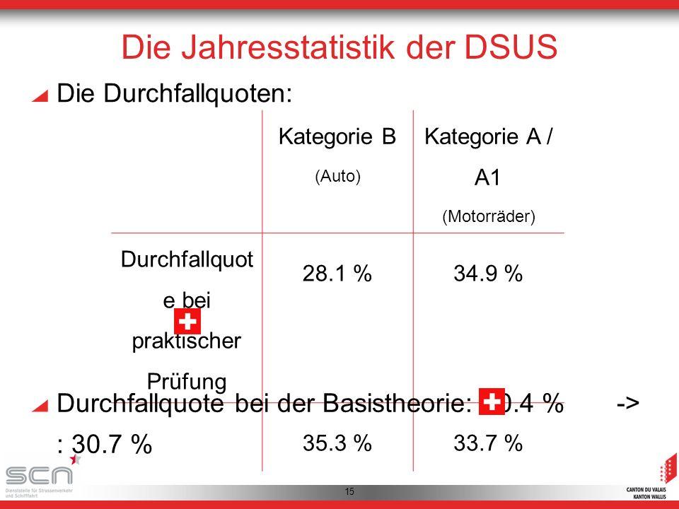 15 Die Durchfallquoten: Kategorie B (Auto) Kategorie A / A1 (Motorräder) Durchfallquot e bei praktischer Prüfung 28.1 %34.9 % 35.3 %33.7 % Durchfallquote bei der Basistheorie: 30.4 % -> : 30.7 % Die Jahresstatistik der DSUS