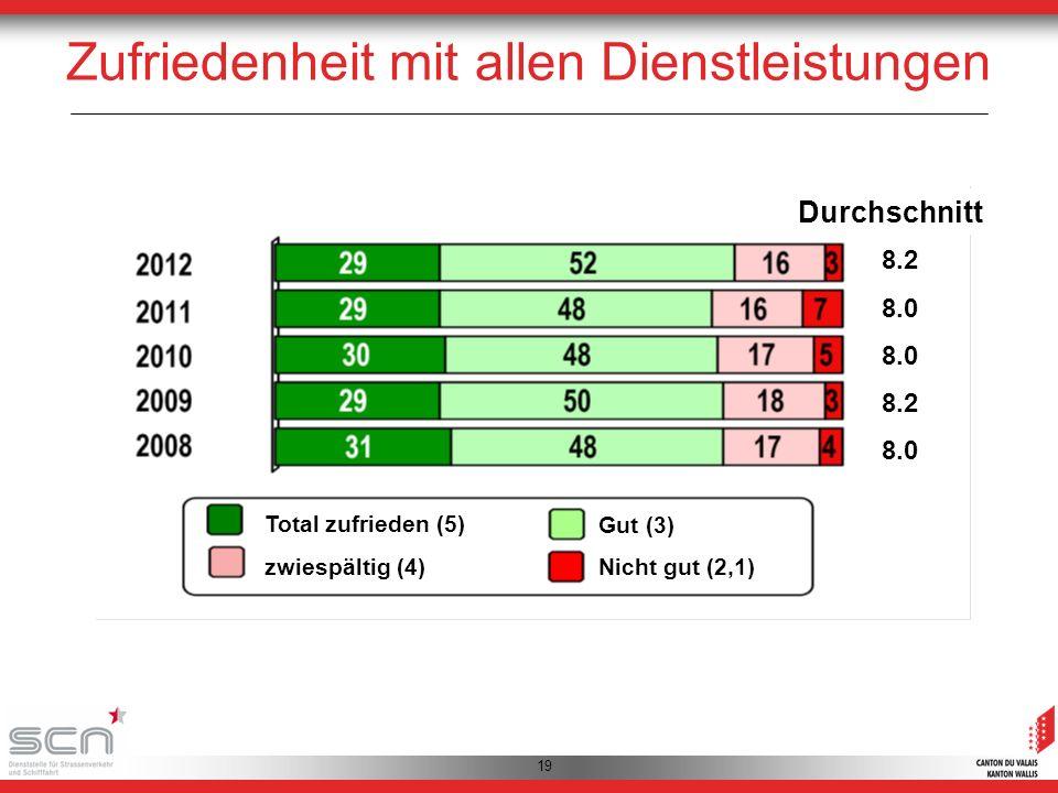 19 Zufriedenheit mit allen Dienstleistungen 8.2 8.0 8.2 8.0 Durchschnitt Total zufrieden (5) zwiespältig (4)Nicht gut (2,1) Gut (3)