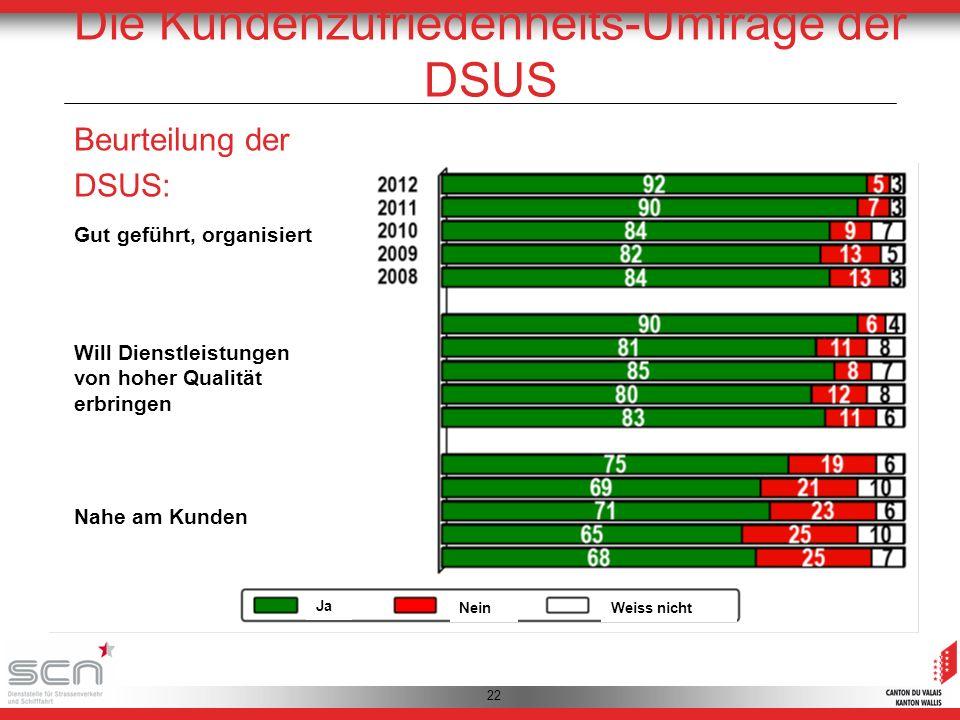 22 Die Kundenzufriedenheits-Umfrage der DSUS Beurteilung der DSUS: Die DSUS ist… Gut geführt, organisiert Will Dienstleistungen von hoher Qualität erbringen Nahe am Kunden Ja NeinWeiss nicht