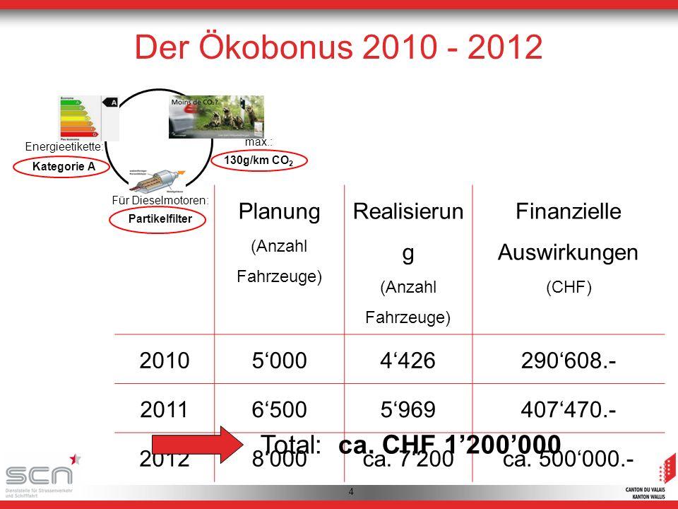 5 max.: 115 g/km CO 2 Für Dieselmotoren: Partikelfilter Energieetikette : Kategorie A Der neue Ökobonus 2013 - 2015 Staatsratsentscheid (19.09.2012):