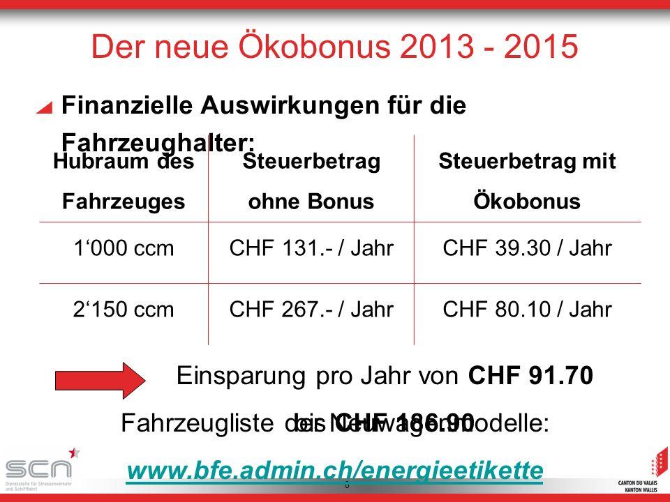 8 Hubraum des Fahrzeuges Steuerbetrag ohne Bonus Steuerbetrag mit Ökobonus 1000 ccmCHF 131.- / JahrCHF 39.30 / Jahr 2150 ccmCHF 267.- / JahrCHF 80.10 / Jahr Einsparung pro Jahr von CHF 91.70 bis CHF 186.90 Finanzielle Auswirkungen für die Fahrzeughalter: Der neue Ökobonus 2013 - 2015 Fahrzeugliste der Neuwagenmodelle: www.bfe.admin.ch/energieetikette www.bfe.admin.ch/energieetikette