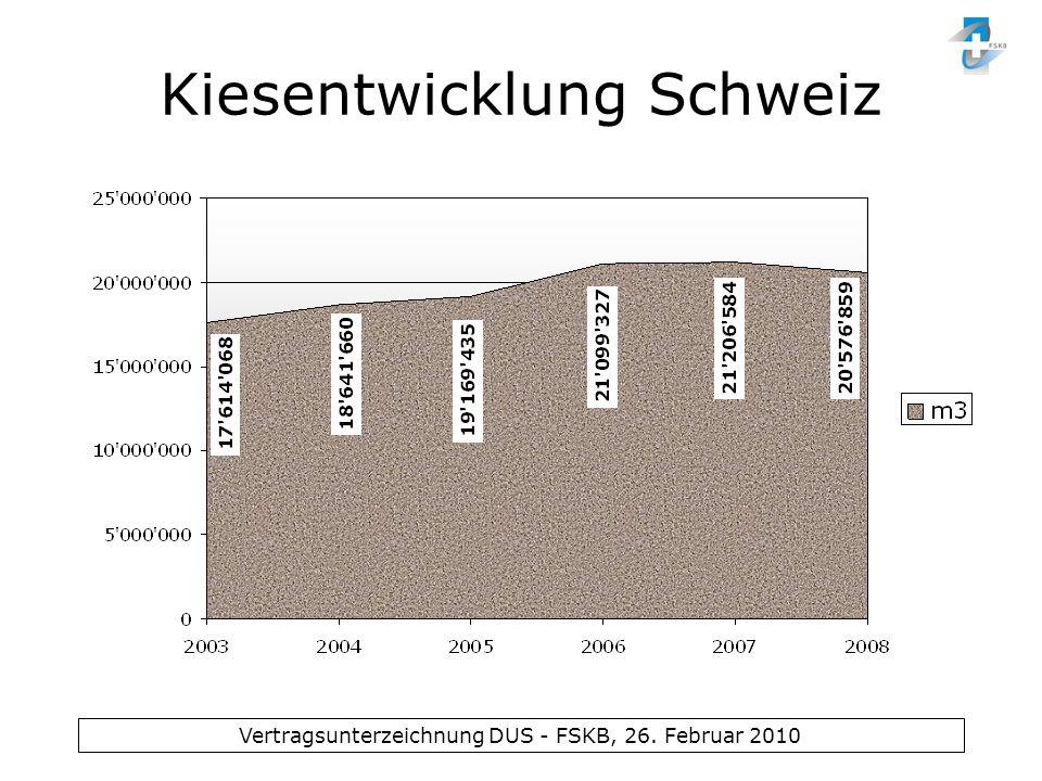 Kiesentwicklung Schweiz