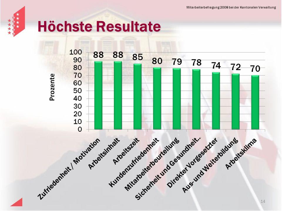 Mitarbeiterbefragung 2008 bei der Kantonalen Verwaltung Höchste Resultate 14