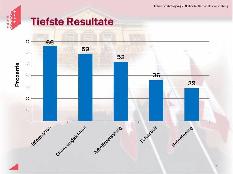 Mitarbeiterbefragung 2008 bei der Kantonalen Verwaltung Tiefste Resultate Prozente 15