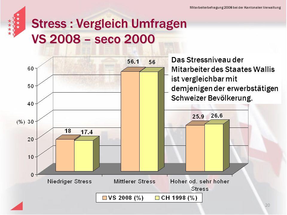 Mitarbeiterbefragung 2008 bei der Kantonalen Verwaltung Stress : Vergleich Umfragen VS 2008 – seco 2000 20 Das Stressniveau der Mitarbeiter des Staates Wallis ist vergleichbar mit demjenigen der erwerbstätigen Schweizer Bevölkerung.