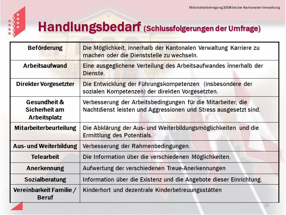Mitarbeiterbefragung 2008 bei der Kantonalen Verwaltung Handlungsbedarf (Schlussfolgerungen der Umfrage) BeförderungDie Möglichkeit, innerhalb der Kantonalen Verwaltung Karriere zu machen oder die Dienststelle zu wechseln.