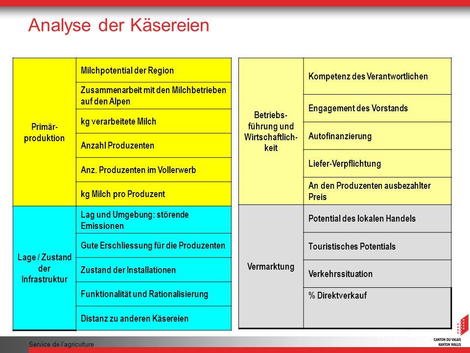 Service de lagriculture Analyse der Käsereien Betriebs- führung und Wirtschaftlich- keit Kompetenz des Verantwortlichen Engagement des Vorstands Autof