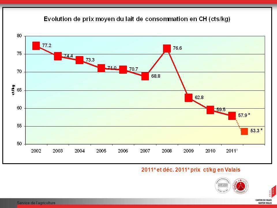 Service de lagriculture 2011* et déc. 2011* prix ct/kg en Valais 53.3 * *