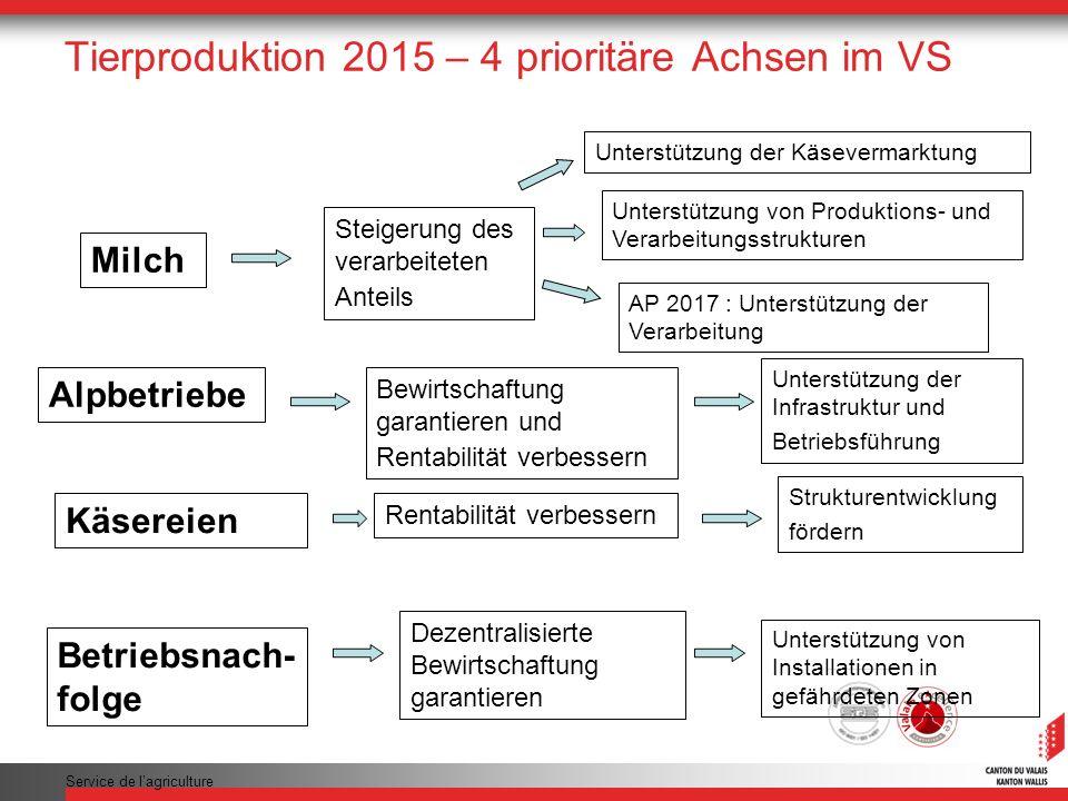 Service de lagriculture Tierproduktion 2015 – 4 prioritäre Achsen im VS Milch Käsereien Alpbetriebe Betriebsnach- folge Steigerung des verarbeiteten A