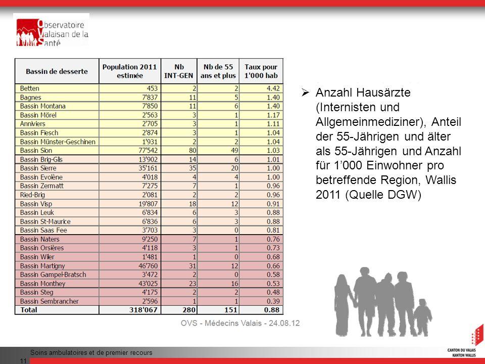 Soins ambulatoires et de premier recours 11 Anzahl Hausärzte (Internisten und Allgemeinmediziner), Anteil der 55-Jährigen und älter als 55-Jährigen un