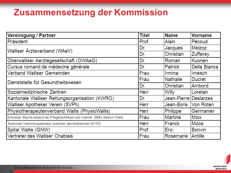 Soins ambulatoires et de premier recours 13 Zusammensetzung der Kommission