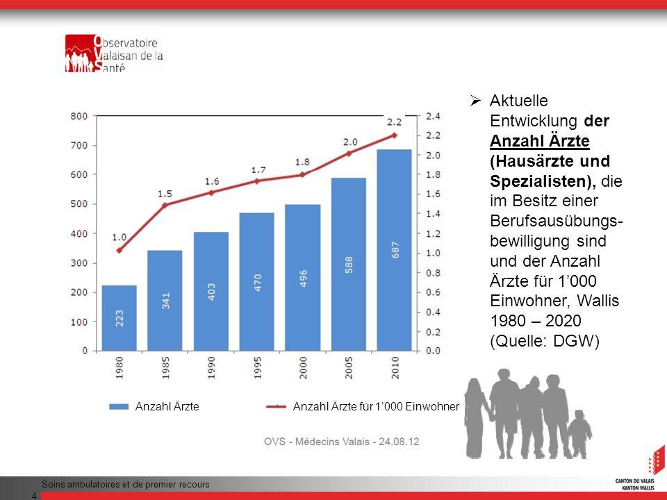 4 Aktuelle Entwicklung der Anzahl Ärzte (Hausärzte und Spezialisten), die im Besitz einer Berufsausübungs- bewilligung sind und der Anzahl Ärzte für 1