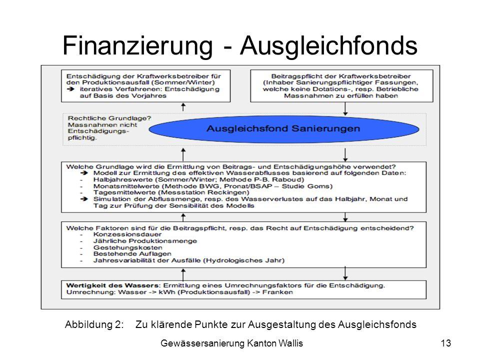 Gewässersanierung Kanton Wallis13 Finanzierung - Ausgleichfonds Abbildung 2:Zu klärende Punkte zur Ausgestaltung des Ausgleichsfonds