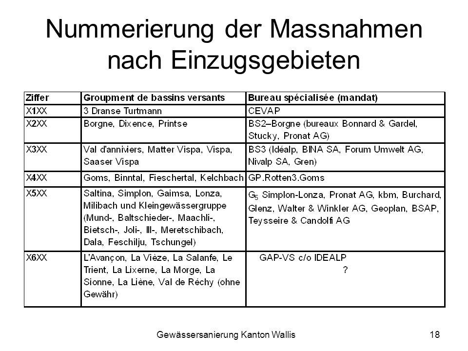 Gewässersanierung Kanton Wallis18 Nummerierung der Massnahmen nach Einzugsgebieten