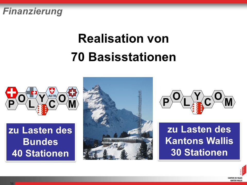 14 70 Basisstationen zu Lasten des Kantons Wallis 30 Stationen zu Lasten des Kantons Wallis 30 Stationen zu Lasten des Bundes 40 Stationen zu Lasten des Bundes 40 Stationen ASTR A Realisation von Finanzierung