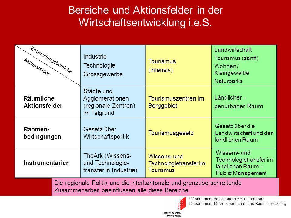 Département de léconomie et du territoire Departement für Volkswirtschaft und Raumentwicklung Bereiche und Aktionsfelder in der Wirtschaftsentwicklung i.e.S.