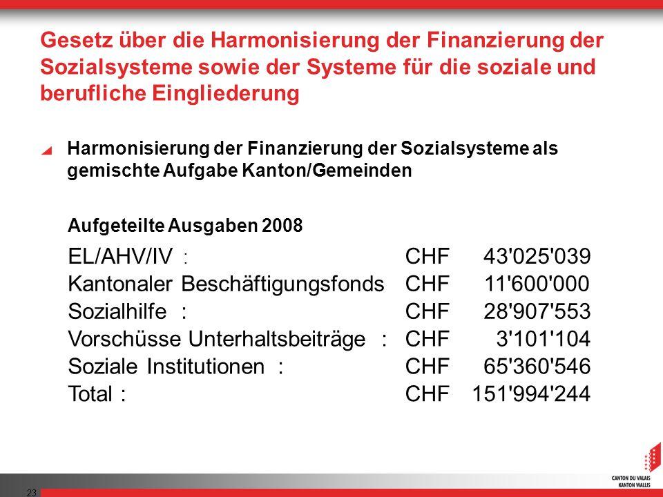 23 Gesetz über die Harmonisierung der Finanzierung der Sozialsysteme sowie der Systeme für die soziale und berufliche Eingliederung Aufgeteilte Ausgab