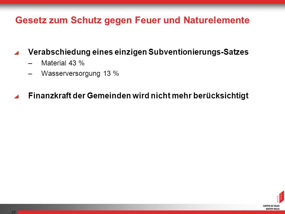 25 Gesetz zum Schutz gegen Feuer und Naturelemente Verabschiedung eines einzigen Subventionierungs-Satzes –Material 43 % –Wasserversorgung 13 % Finanz