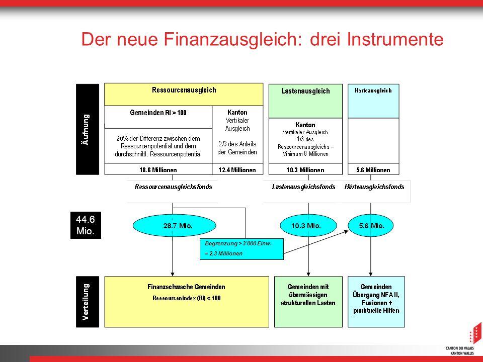 Begrenzung > 3000 Einw. = 2.3 Millionen Der neue Finanzausgleich: drei Instrumente 44.6 Mio.