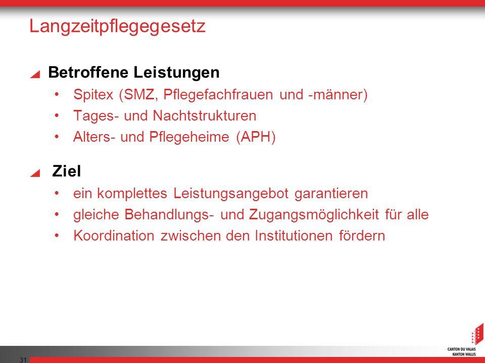 31 Langzeitpflegegesetz Betroffene Leistungen Spitex (SMZ, Pflegefachfrauen und -männer) Tages- und Nachtstrukturen Alters- und Pflegeheime (APH) Ziel