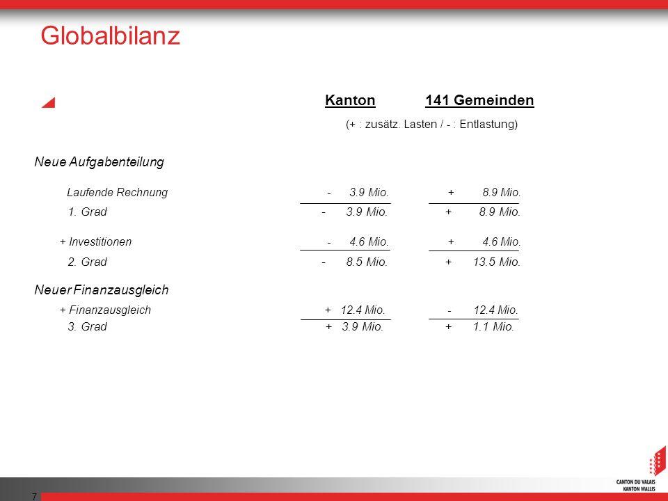 7 Globalbilanz Neue Aufgabenteilung Laufende Rechnung - 3.9 Mio. + 8.9 Mio. 1. Grad - 3.9 Mio. + 8.9 Mio. + Investitionen - 4.6 Mio. + 4.6 Mio. 2. Gra