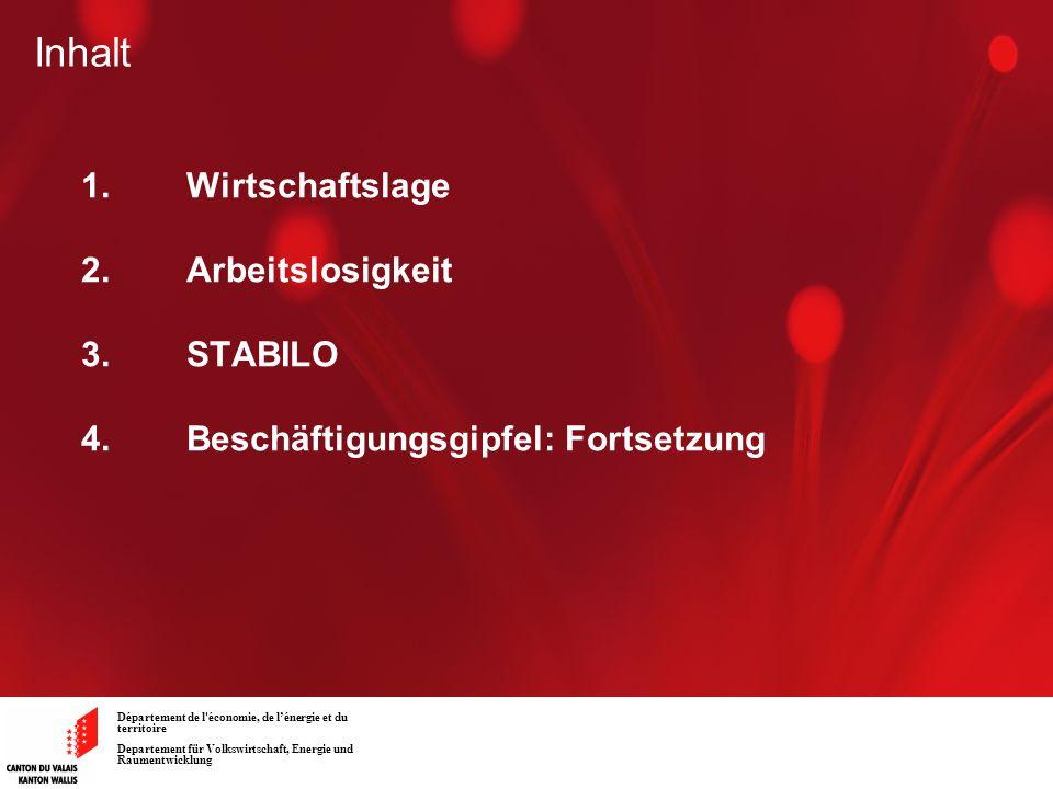 Département de l'économie, de lénergie et du territoire Departement für Volkswirtschaft, Energie und Raumentwicklung Inhalt 1.Wirtschaftslage 2. Arbei