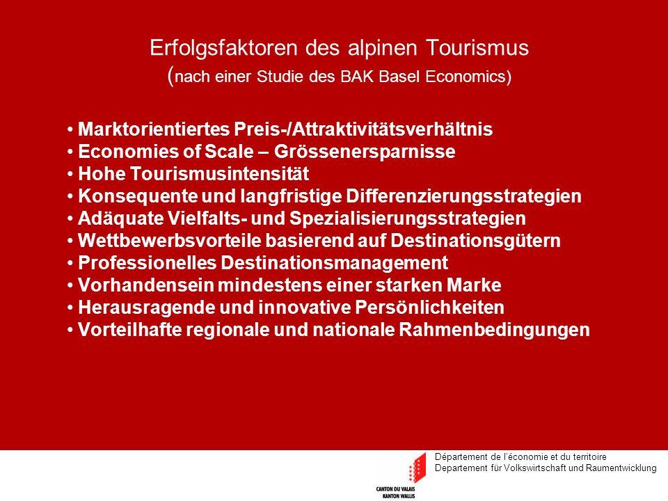 Département de léconomie et du territoire Departement für Volkswirtschaft und Raumentwicklung Erfolgsfaktoren des alpinen Tourismus ( nach einer Studie des BAK Basel Economics) Marktorientiertes Preis-/Attraktivitätsverhältnis Economies of Scale – Grössenersparnisse Hohe Tourismusintensität Konsequente und langfristige Differenzierungsstrategien Adäquate Vielfalts- und Spezialisierungsstrategien Wettbewerbsvorteile basierend auf Destinationsgütern Professionelles Destinationsmanagement Vorhandensein mindestens einer starken Marke Herausragende und innovative Persönlichkeiten Vorteilhafte regionale und nationale Rahmenbedingungen