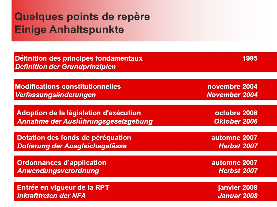 Quelques points de repère Einige Anhaltspunkte Définition des principes fondamentaux1995 Definition der Grundprinzipien Modifications constitutionnell
